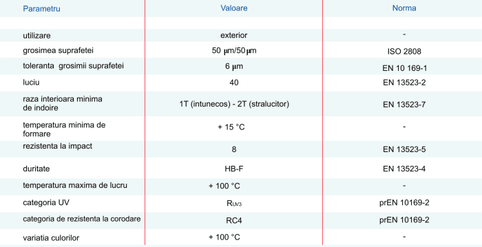 2_Date tehnice_sistem pluvial_rom